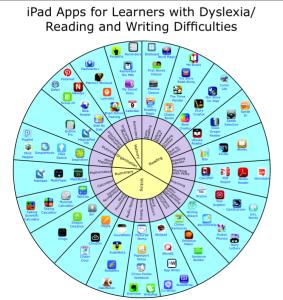 apple ipad dyslexia